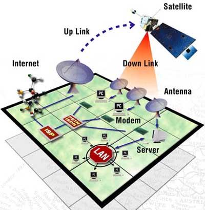 Internet putem satelita