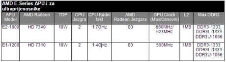 Novi AMD E APU-i  podižu ljestvicu trajanja baterije osnovnih prijenosnika
