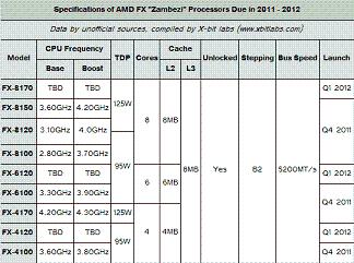 AMD Zambezi u listopadu?