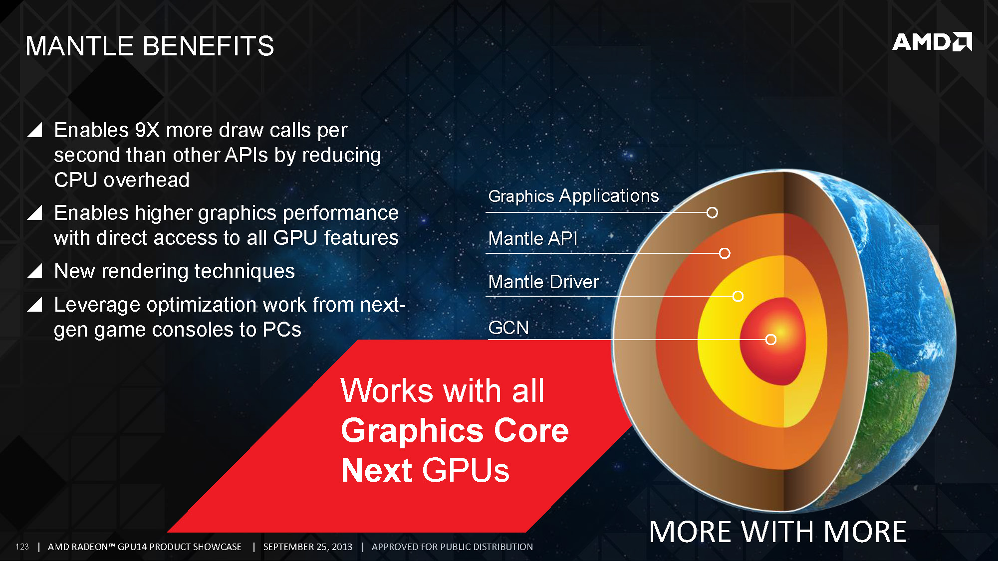 AMD-ov Mantle usvojen je od strane   Cloud Imperium-a, Eidos-Montréal-a i Oxide-a