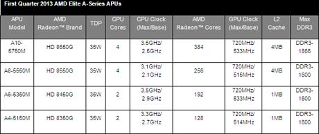 Novi APU-i iz AMD-a