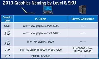 Haswell integrirana grafika