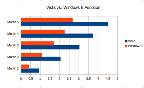 Pet razloga za neuspjeh Windowsa 8