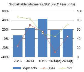 global_tablet_q1_2014