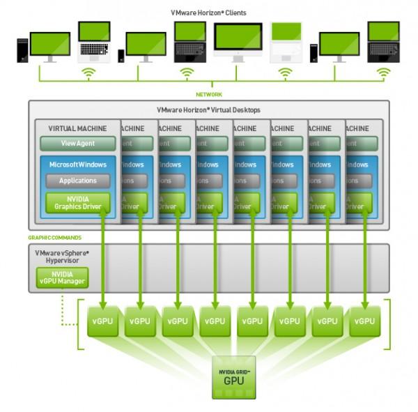 NVIDIA i VMware suradnja