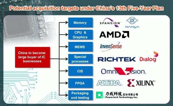 Kinezi kupuju AMD?