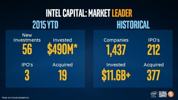 Intel Capital 2015. uložio gotovo pola milijarde dolara