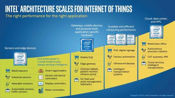 """Uz novu platformu Intel IoT još više pametnih i povezanih """"stvari"""""""