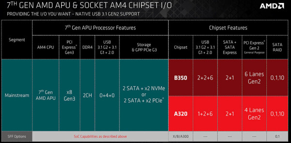 amd_bristol_ridge_2
