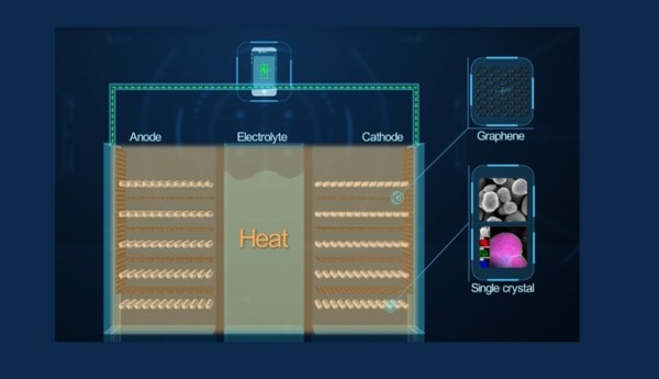 Huawei se hvali novom Li-Ion baterijom s grafenom
