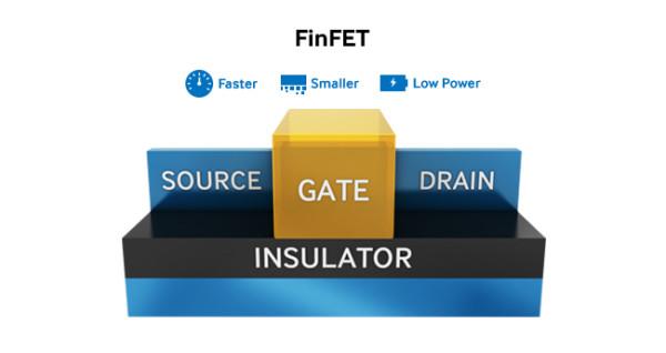 Samsung se suočava s tužbom za FinFET tehnologiju