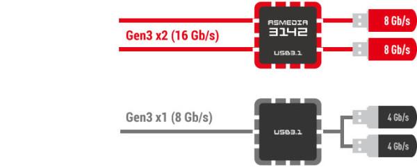 ASM3142 USB 3.1 kontroler na MSI pločama