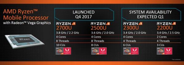 Tehnološke inovacije iz AMD-a za 2018.