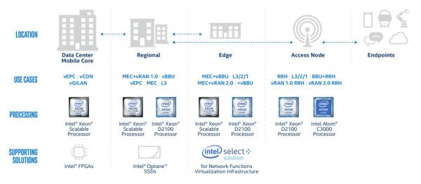 Intel Xeon D-2100 za Edge