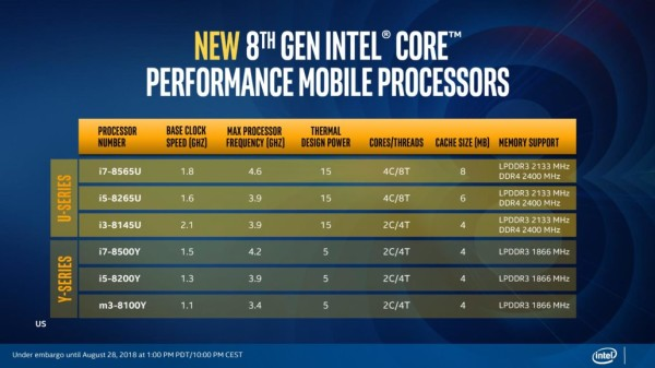 Intel lansirao nove mobilne procesore