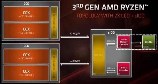 amd_zen2_arch_ccd_topology