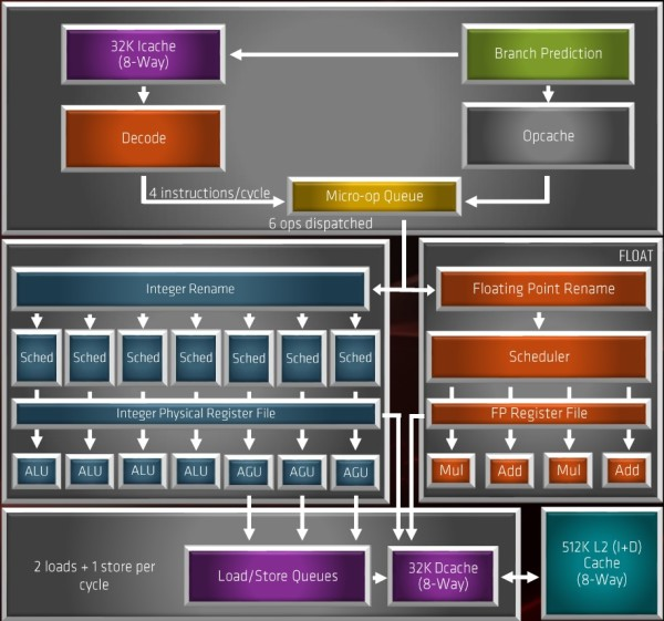 amd_zen2_arch_diagram