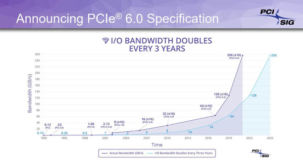 PCI Express 6.0, propusnost do 256 GBps