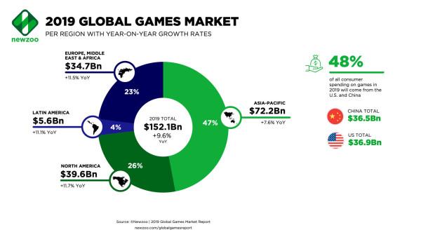 GameGeo tržište_2019