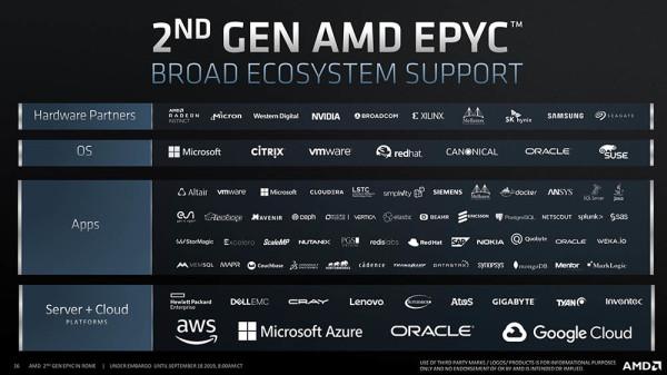 Svi putevi vode u Rim, AMD-ov Rome