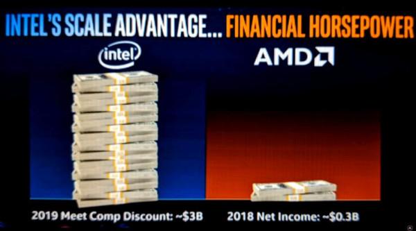 Intel i rezanje cijena