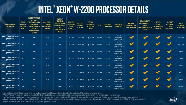 intel_xeon_w2200_pricing