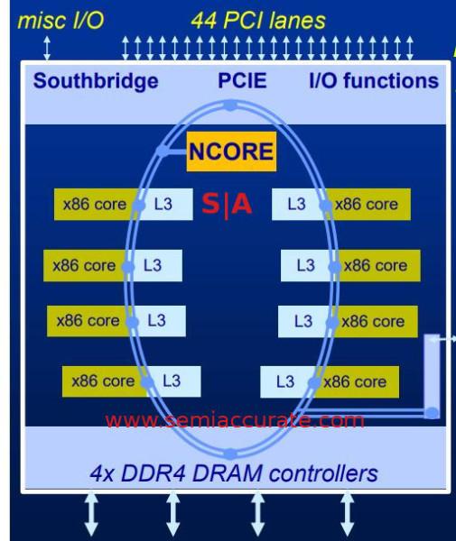 Centaurov novi x86 procesor dolazi s AI koprocesorom
