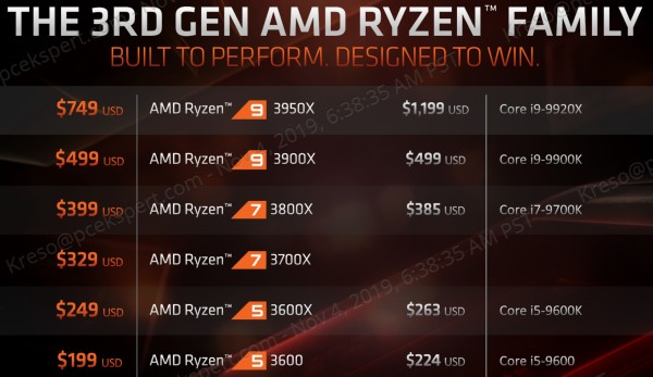 AMD Ryzen 9 3950X, Athlon 3000G i Threadripper 3000 serije