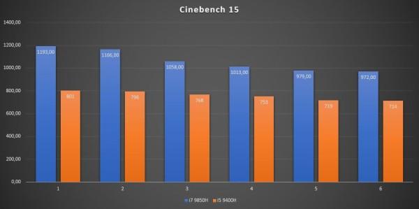 dell_latitude_5501_cpu_test_Cinebench