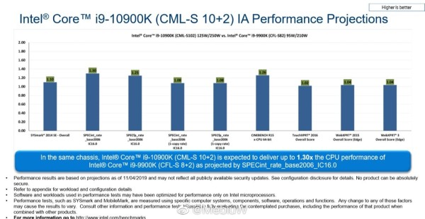 Core i9-10900K do 30% brži od i9-9900K u multithreadingu