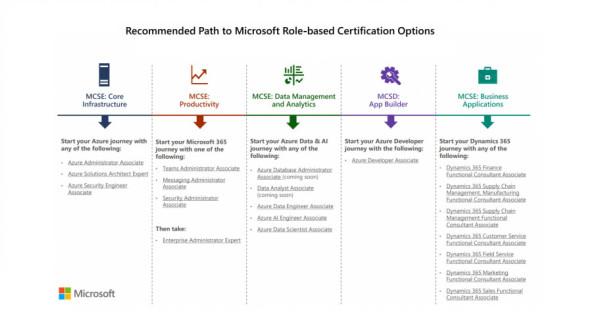 Microsoft certifikati_2020_2