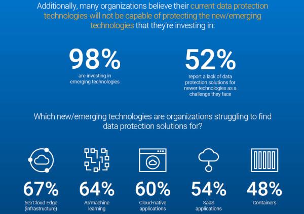 Sustavi za zaštitu podataka presudni za opstanak i razvoj poslovanja u doba novih tehnologija