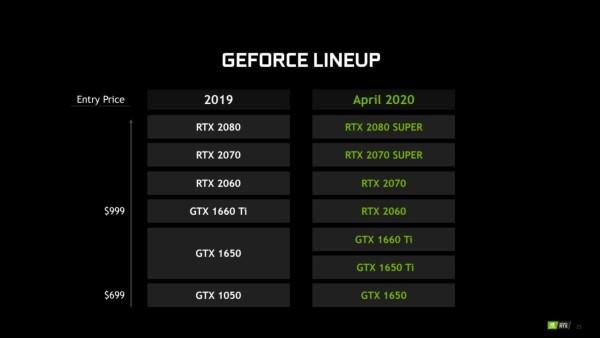 Nvidia nadogradila mobilne grafičke procesore