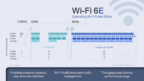 Brže i pouzdanije! Qualcomm predstavio Wi-Fi 6E čipove