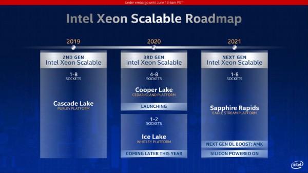 Intel Sapphire Rapids Xeon skalabilni procesori stižu 2021. godine