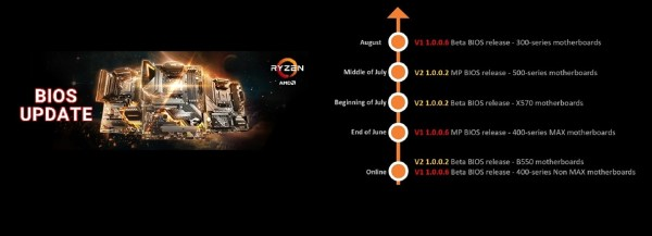 MSI pokreće BIOS ažuriranja za AMD Ryzen 3000 XT procesore