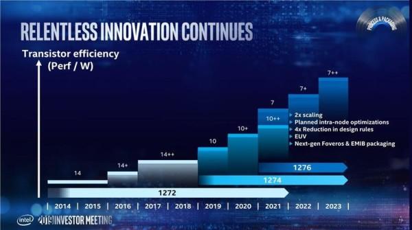 Izlazak prvih 7nm Intelovih čipova ponovno odgođen
