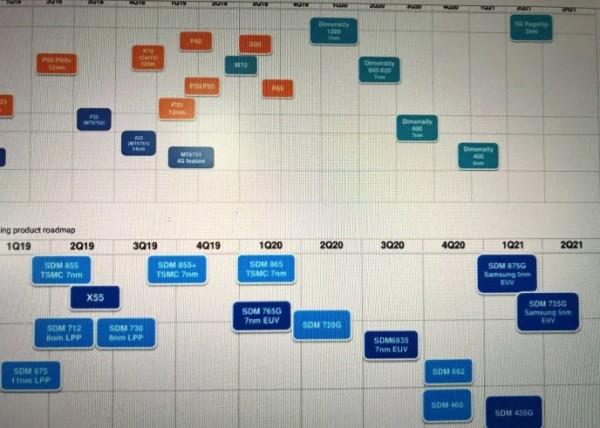 Qualcomm New SoC Schedule leaked_2020_2