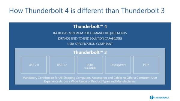 Intel otkrio detalje o Thunderbolta 4