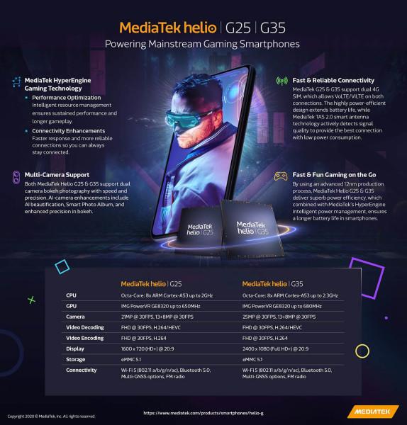 MediaTek Helio G25 i Helio G35 čipseti za jeftine telefone