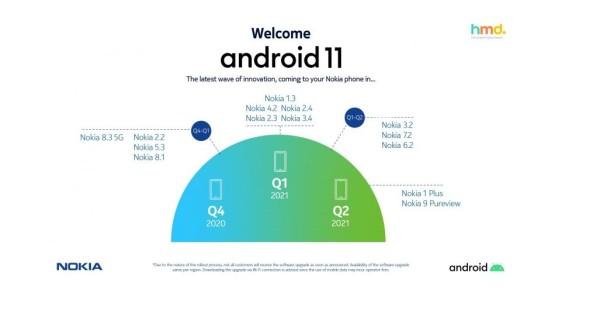 Otkriveni raspored ažuriranja Nokia telefona na Android 11