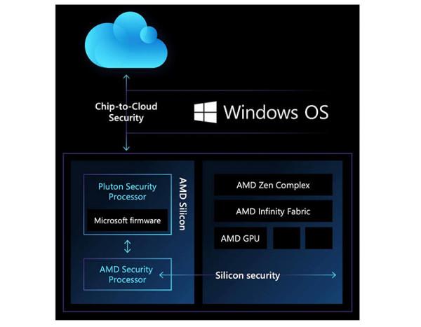 Microsoft_AMD_suradnja_2
