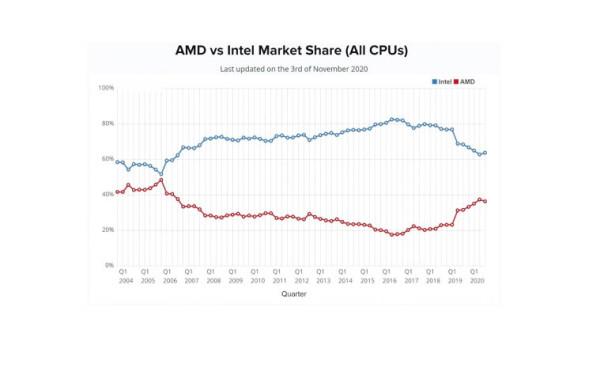 Prodaja AMD-a dobiva zamah_3