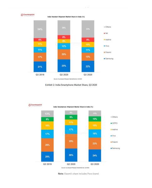 U Indiji, najvećem tržištu mobitela, Xiaomi gubi prvo mjesto, a rodio se novi kralj