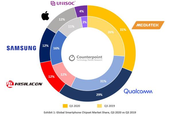 MediaTek najveći svjetski dobavljač čipseta za pametne telefone u Q3