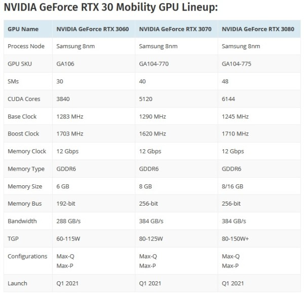 NVIDIA-GeForce-RTX-30-series-Mobility-GPU