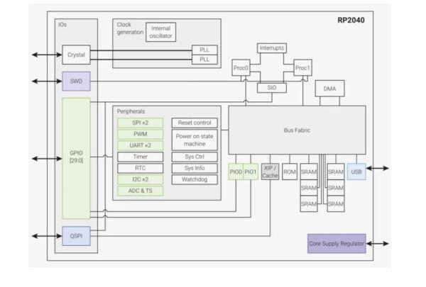 Raspberry Pi Pico_2