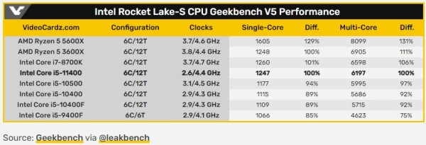 GeForce i5-11400 Rocket Lake-S uočen na Geekbenchu