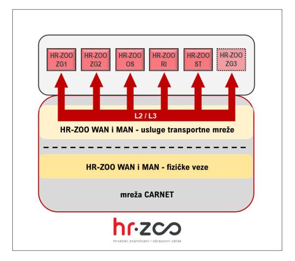 2. Mreza HR-ZOO - dizajn