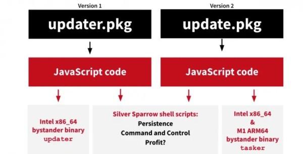 MacOS_SilverSparrow_2